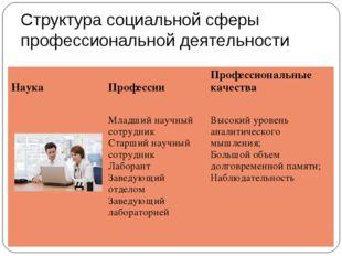 Структура социальной сферы профессиональной деятельности Наука  ПрофессииПр