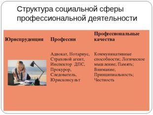 Структура социальной сферы профессиональной деятельности Юриспруденция  Проф