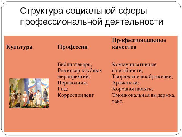 Структура социальной сферы профессиональной деятельности Культура  Профессии...