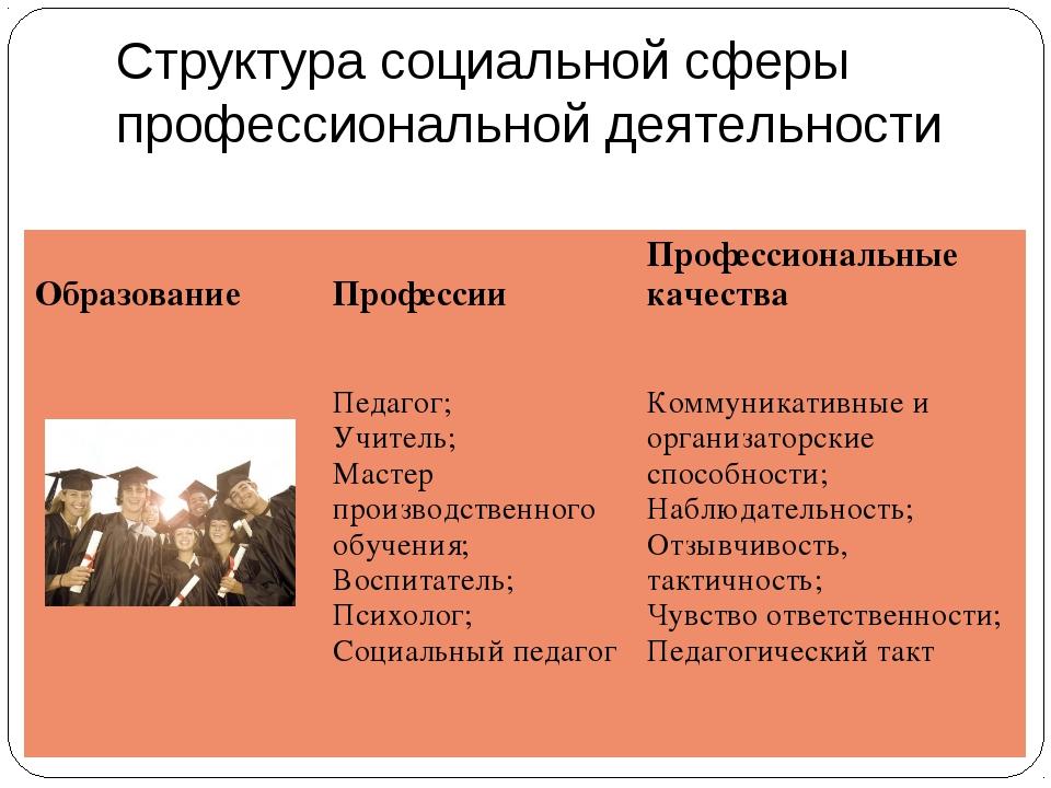 Структура социальной сферы профессиональной деятельности Образование  Профес...
