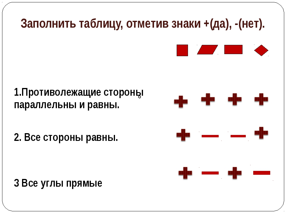 Заполнить таблицу, отметив знаки +(да), -(нет).  1.Противолежащие сторон...