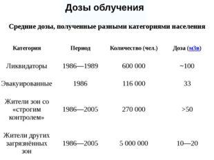 Дозы облучения Средние дозы, полученные разными категориями населения Категор