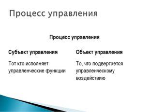 Процесс управления Субъект управленияОбъект управления Тот кто исполняет уп