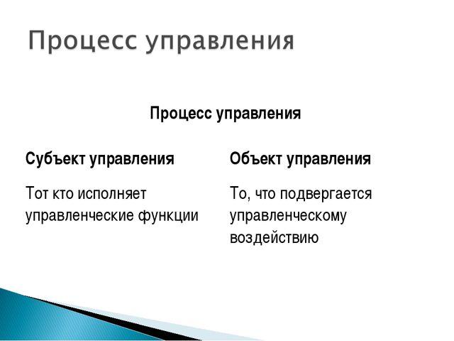 Процесс управления Субъект управленияОбъект управления Тот кто исполняет уп...