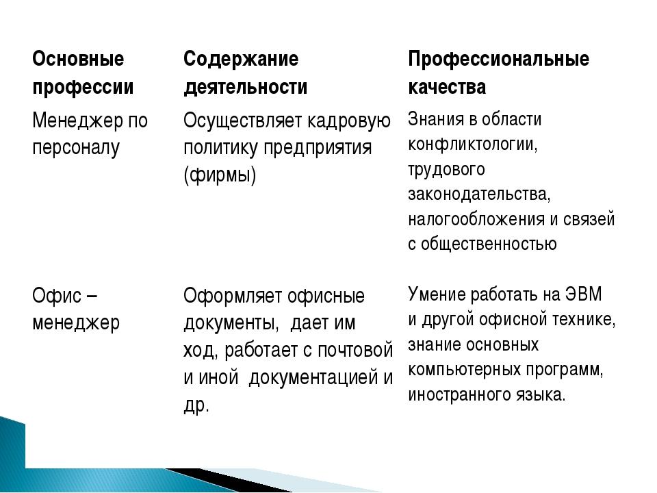 Основные профессииСодержание деятельностиПрофессиональные качества Менеджер...
