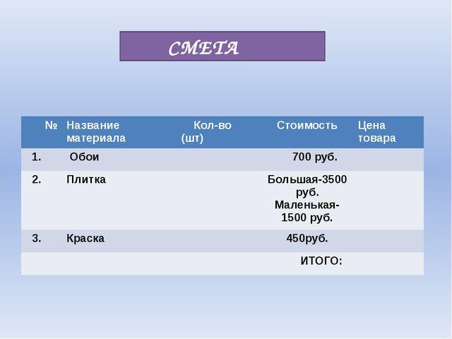 СМЕТА № Название материала Кол-во (шт) Стоимость Цена товара 1. Обои 700 руб...