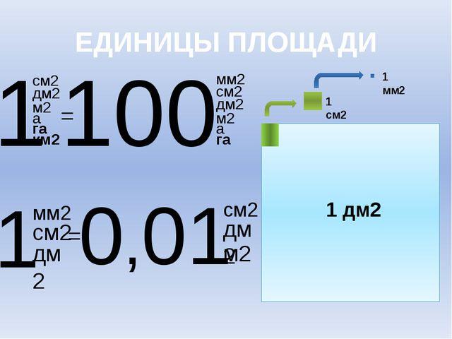 1 см2 1 мм2 1 дм2 1 см2 100 мм2 дм2 м2 а га км2 см2 дм2 м2 а га = см2 дм2 дм...