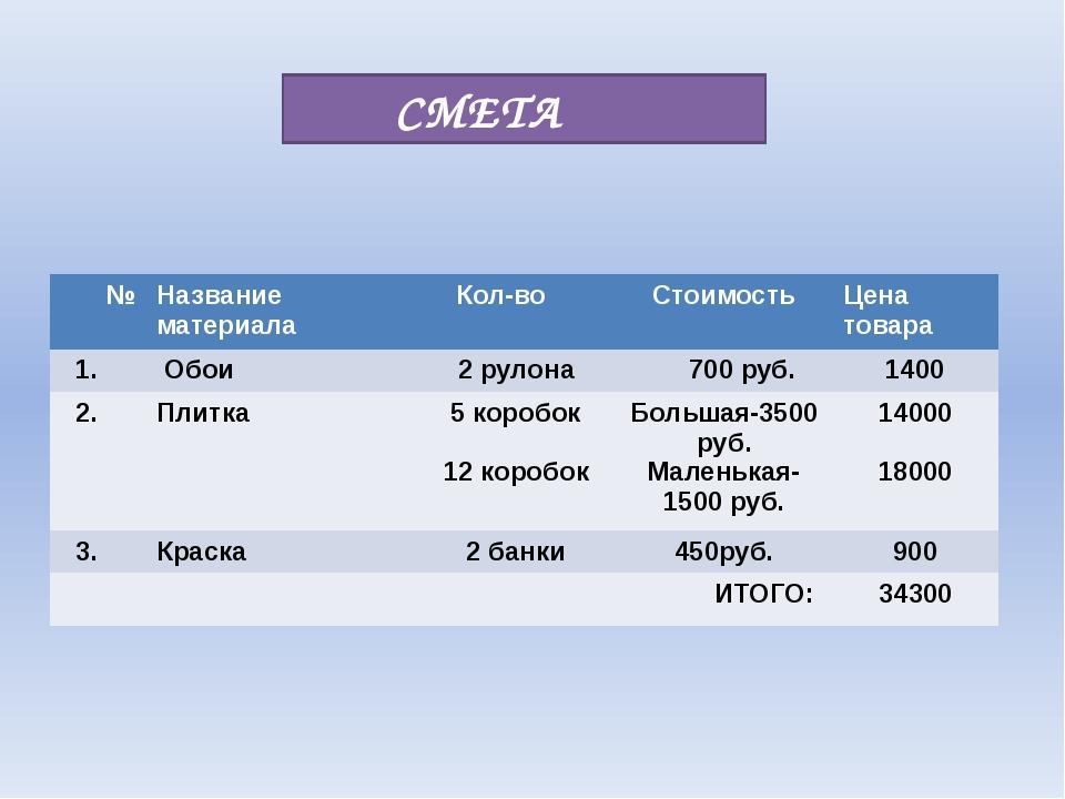 СМЕТА № Название материала Кол-во Стоимость Цена товара 1. Обои 2 рулона 700...