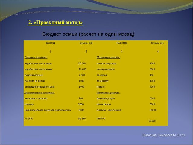 Выполнил: Тимофеев М. 6 «б» Бюджет семьи (расчет на один месяц) 2. «Проектны...