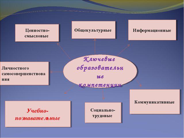 Ключевые образовательные компетенции Ценностно-смысловые Общекультурные Инфор...