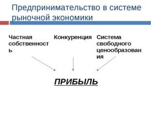 Предпринимательство в системе рыночной экономики Частная собственность Конку
