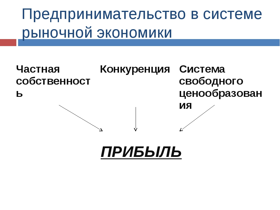 Предпринимательство в системе рыночной экономики Частная собственность Конку...