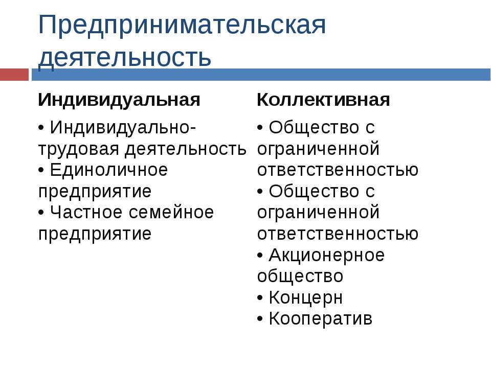 Предпринимательская деятельность ИндивидуальнаяКоллективная Индивидуально-тр...