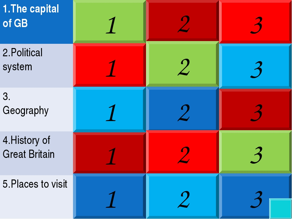 1 1 1 1 1 2 3 2 3 2 3 3 2 3 2 1.The capital of GB 2.Political system 3....