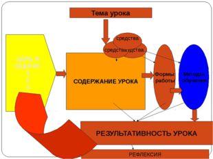 СОДЕРЖАНИЕ УРОКА Тема урока ЦЕЛЬ И ЗАДАЧИ: 1 2 3 Формы работы Методы обучения
