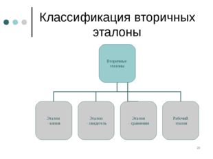 * Классификация вторичных эталоны