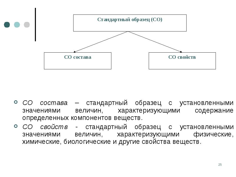 * СО состава – стандартный образец с установленными значениями величин, харак...