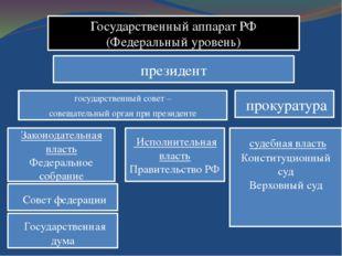 Государственный аппарат РФ (Федеральный уровень) президент государственный со