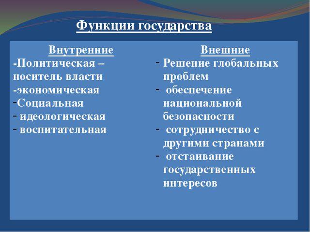 Функции государства Внутренние -Политическая – носитель власти -экономическая...