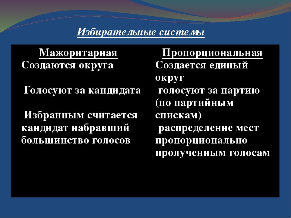 Избирательные системы Мажоритарная Создаются округа Голосуют за кандидата Изб...