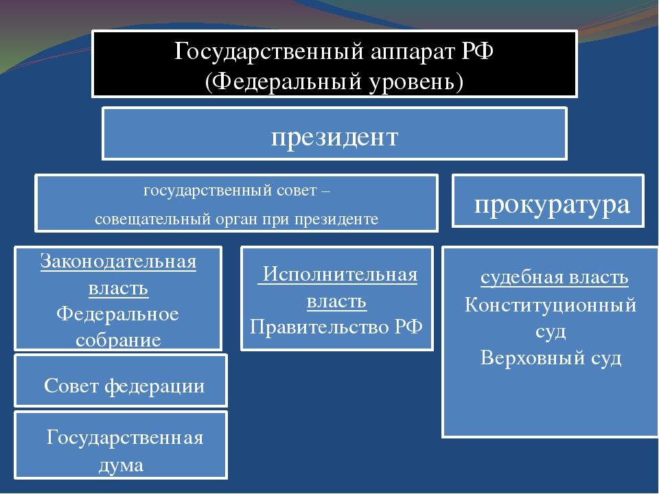 Государственный аппарат РФ (Федеральный уровень) президент государственный со...