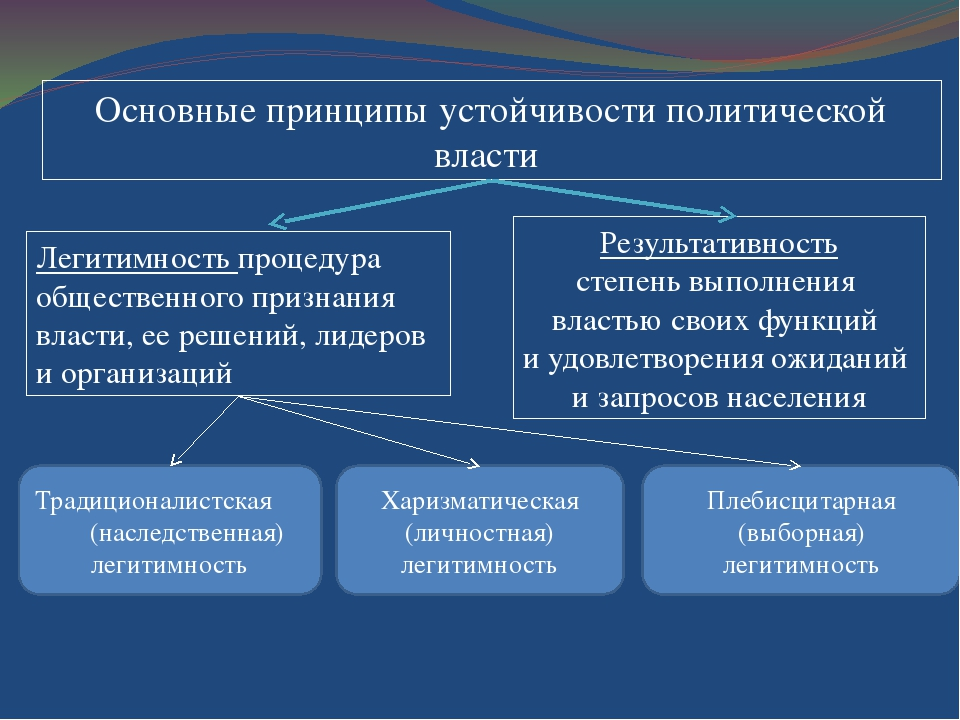 Основные принципы устойчивости политической власти Результативность степень в...