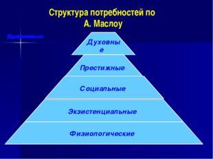 Структура потребностей по А. Маслоу