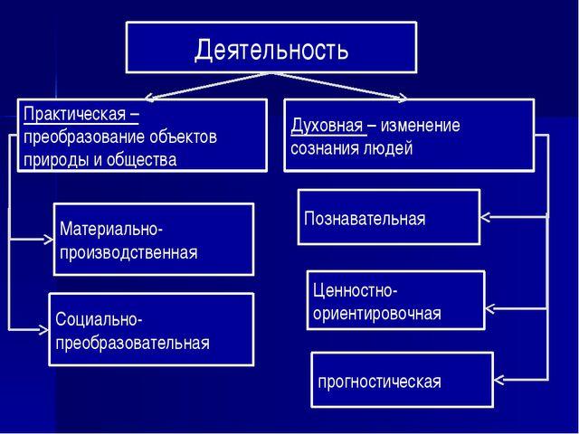 Деятельность Практическая – преобразование объектов природы и общества Духовн...