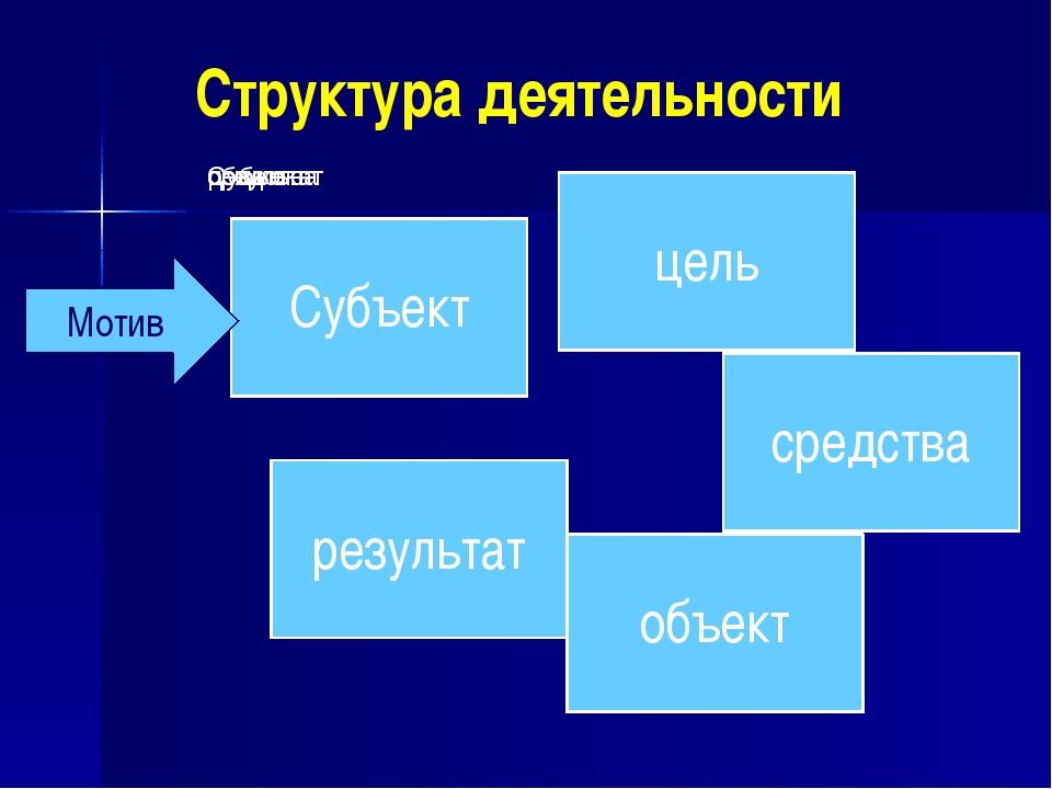 Структура деятельности Мотив