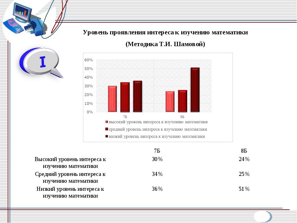 Уровень проявления интереса к изучению математики (Методика Т.И. Шамовой) 7...
