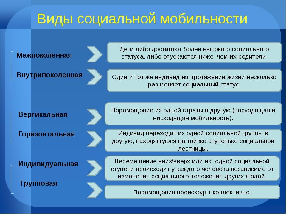 Виды социальной мобильности Межпоколенная Внутрипоколенная Вертикальная Гориз...