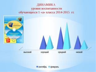 ДИНАМИКА уровня воспитанности обучающихся 1 «а» класса 2014-2015 гг.