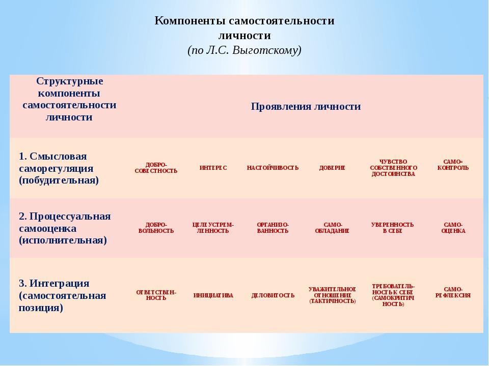 Компоненты самостоятельности личности (по Л.С. Выготскому) Структурные компон...