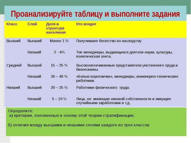 Проанализируйте таблицу и выполните задания Класс Слой Доля в структуре насе...