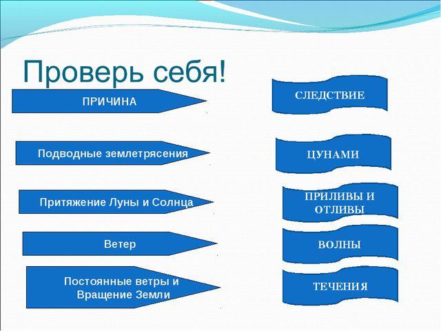 Подводные землетрясения ЦУНАМИ ПРИЧИНА Притяжение Луны и Солнца Ветер Постоян...