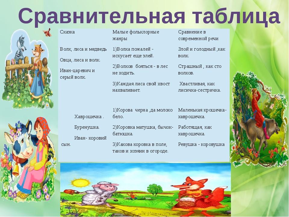 Сравнительная таблица Сказка Малые фольклорные жанры Сравнение в современной...