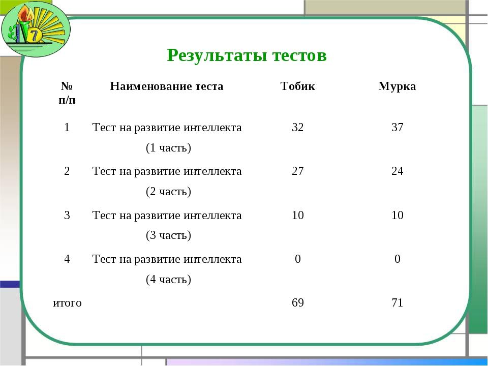 Результаты тестов № п/пНаименование тестаТобикМурка 1Тест на развитие инт...