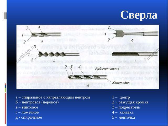 Сверла а – спиральное с направляющим центром б – центровое (перовое) в – винт...