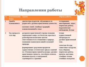 Направления работы № Наименование блока Задачи Формы работы. 1 Давайте познак