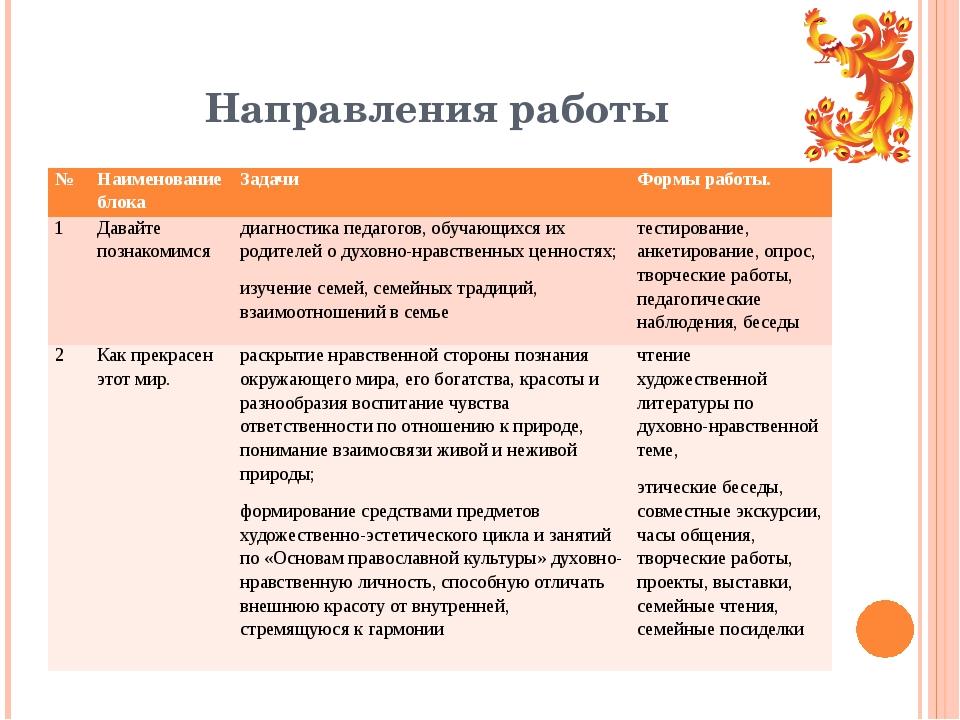 Направления работы № Наименование блока Задачи Формы работы. 1 Давайте познак...
