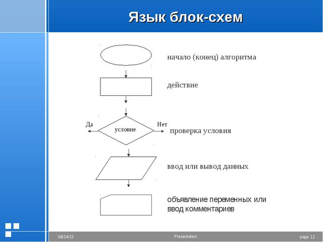 Язык блок-схем начало (конец) алгоритма действие проверка условия ввод или вы...