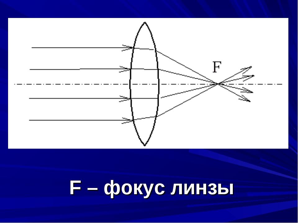 F – фокус линзы