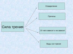 Сила трения Причины Определение От чего зависит и не зависит Виды сил трения
