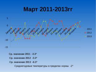 Март 2011-2013гг Ср. значение 2011 -3.3º Ср. значение 2012 -3.3º Ср. значение