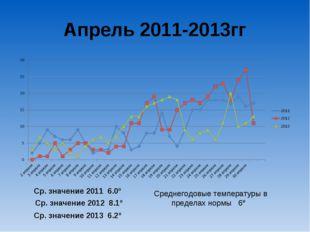 Апрель 2011-2013гг Ср. значение 2011 6.0º Ср. значение 2012 8.1º Ср. значение
