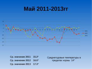 Май 2011-2013гг Ср. значение 2011 15.2º Ср. значение 2012 16.0º Ср. значение