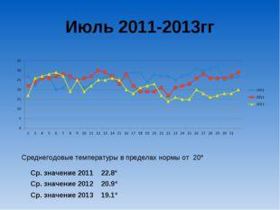 Июль 2011-2013гг Ср. значение 2011 22.8º Ср. значение 2012 20.9º Ср. значение