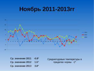 Ноябрь 2011-2013гг Ср. значение 2011 -0.8º Ср. значение 2012 1.5º Ср. значени