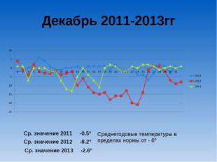 Декабрь 2011-2013гг Ср. значение 2011 -0.5º Ср. значение 2012 -8.2º Ср. значе