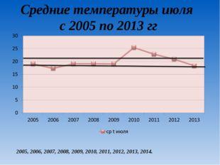 Средние температуры июля с 2005 по 2013 гг 2005, 2006, 2007, 2008, 2009, 2010
